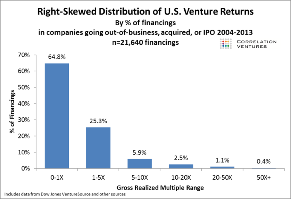 How to Create a Portfolio of Startup Investments equity crowdfunding
